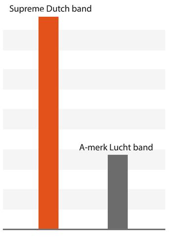 Technische specificaties Supreme Dutch fietsbanden